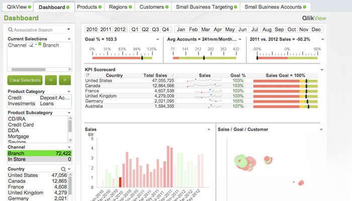 QlikView, Qliksense, NPrinting, QVSource, Big Data Analytics