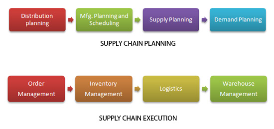 supply-chain-functionality