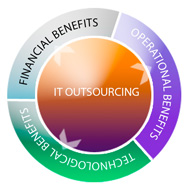 it-outsourcing2-small